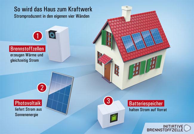 Mit der passenden Technik sind Verbraucher unabhängiger von den Stromkosten / Bild: IBZ