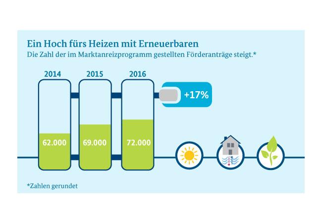© BMWi; Datenbasis: BAFA, KfW Bankengruppe
