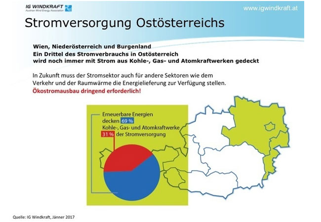 In Ostösterreich fehlen noch 31% Ökostrom / Pressebild