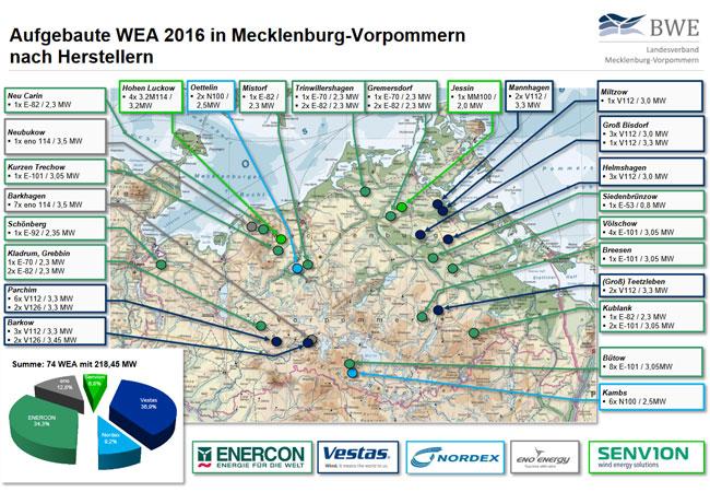 Aufgebaute WEA 2016 in Mecklenburg - Vorpommern nach Herstellern