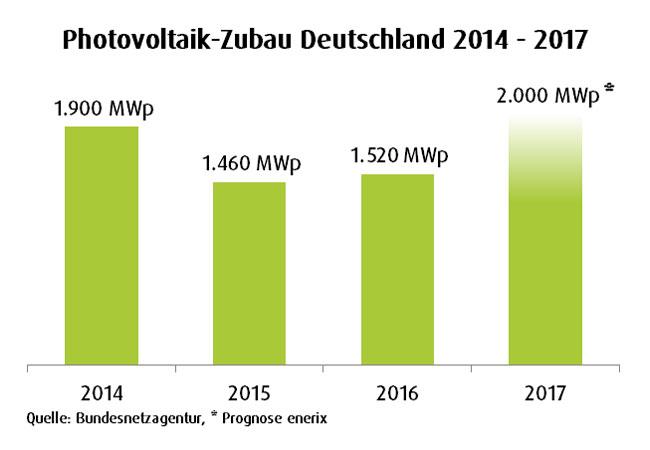 Photovoltaikzubau Deutschland 2014-2017 / © 2017 enerix® Franchise GmbH & Co KG