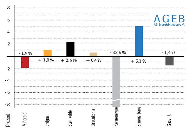Pressebild: Der Verbrauch an Primärenergie lag in Deutschland im ersten Quartal 2017 nach vorläufigen Berechnungen der Arbeitsgemeinschaft Energiebilanzen um 1,4 Prozent unter dem Wert des Vorjahreszeitraumes. Der Verbrauch erreichte eine Höhe von 3.673 Petajoule (PJ) beziehungsweise 125,4 Millionen Tonnen Steinkohleeinheiten (Mio. t SKE). Quelle: Arbeitsgemeinschaft Energiebilanzen