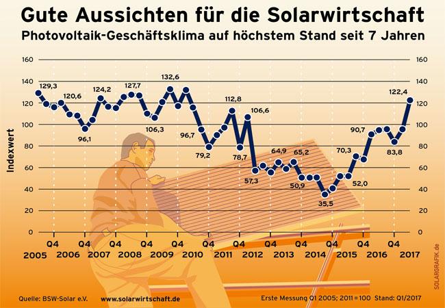 Pressegrafik : Solar-Geschäftsklima auf Siebenjahreshoch / BSW-Solar
