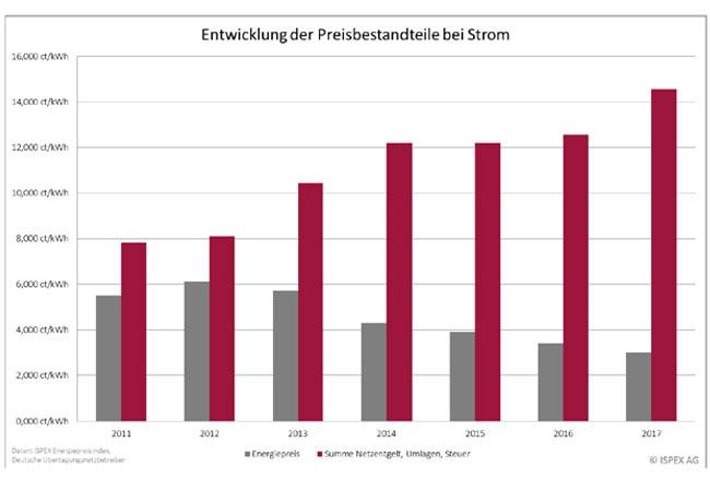 Grafik Entwicklung der Preisbestandteile Strom 2011-2017 und Grafik Entwicklung Verhältnis Preis zu Nebenkosten 2011-2017