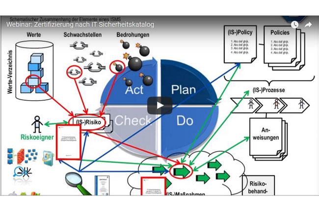 Webinar: Zertifizierung nach IT Sicherheitskatalog / Video: TÜV SÜD