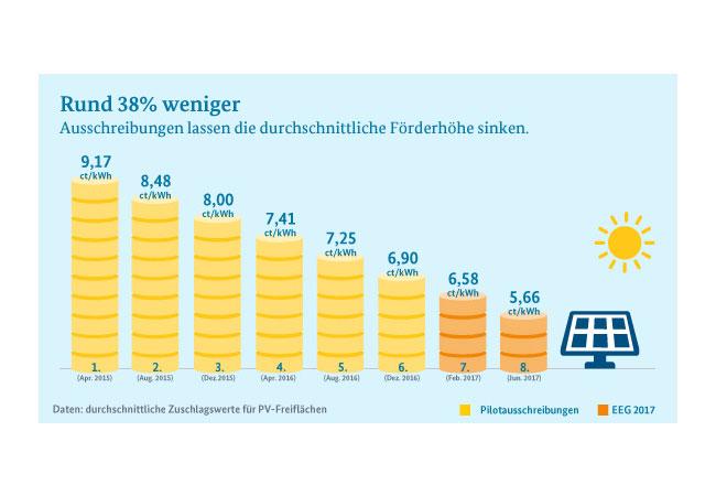 Grafik: © BMWi, Datenbasis: Bundesnetzagentur