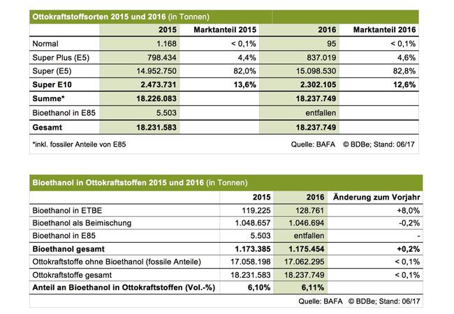 Marktdaten 2016