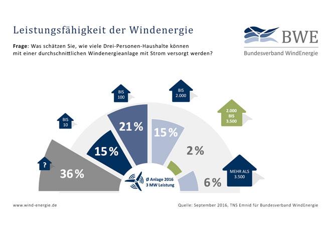 Wie wichtig Informationsangebote zur Energieerzeugung durch Wind sind, zeigte nicht zuletzt eine Umfrage von TNS Emnid