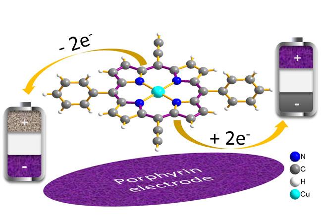 Pressebild: as Molekül Porphyrin – Eingebaut in Elektroden – steigert im Laborexperiment die Ladegeschwindigkeit von Batterien. (Quelle: KIT/HIU)