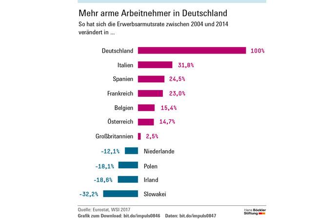 Die Erwerbsarmut in Europa ist gestiegen. Grund dafür ist eine Politik, die Arbeitslose dazu zwingt, um jeden Preis einen Job anzunehmen. / Pressebild