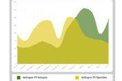 Infografik zur Nachfrage und Entwicklung der vergangenen 12 Monate
