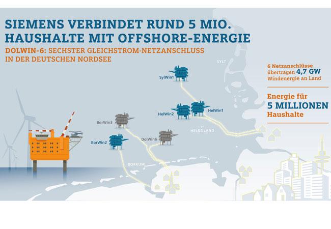 Grafik: Siemens verbindet rund 5 Millionen Haushalte mit Offshore-Energie