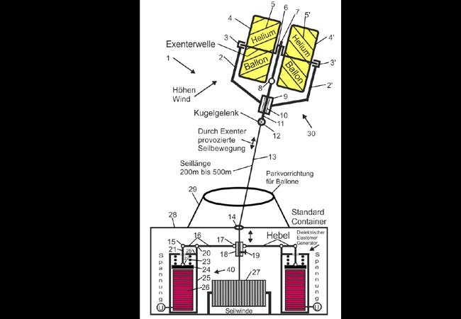 Darstellung: Schwebwindkraftanlage mit erdgelagertem elektroaktivem Elastomer Generator / c. Rüdiger Ufermann