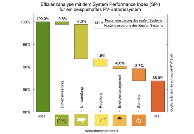 Pressebild: Effizienzanalyse für ein beispielhaftes PV-Batteriesystem mit Hilfe des System Performance Index. Quelle: solarstromforschung.de/HTW Berlin