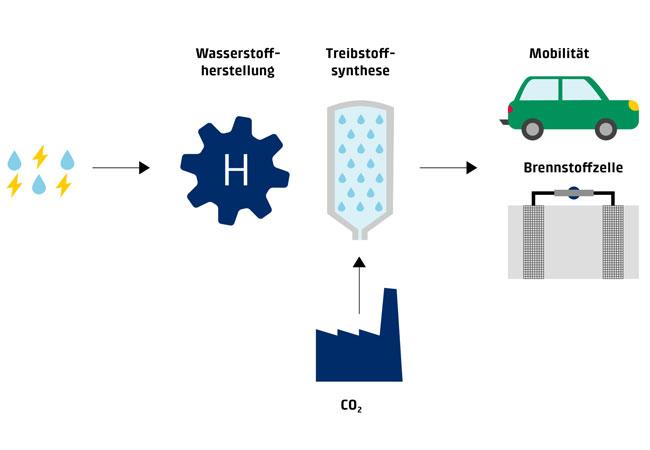 Erneuerbare Energie und CO2 als Rohstoff für nachhaltige Mobilität / Pressebild