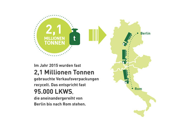 Die Unternehmen der DSD – Duales System Holding GmbH & Co. KG haben im Jahr 2015 insgesamt 2,1 Millionen Tonnen Abfälle eingesammelt, verwertet und recycelt und die daraus hergestellten Sekundärrohstoffe in den Wirtschaftskreislauf zurückgeführt. (Quelle: Der Grüne Punkt 2016)