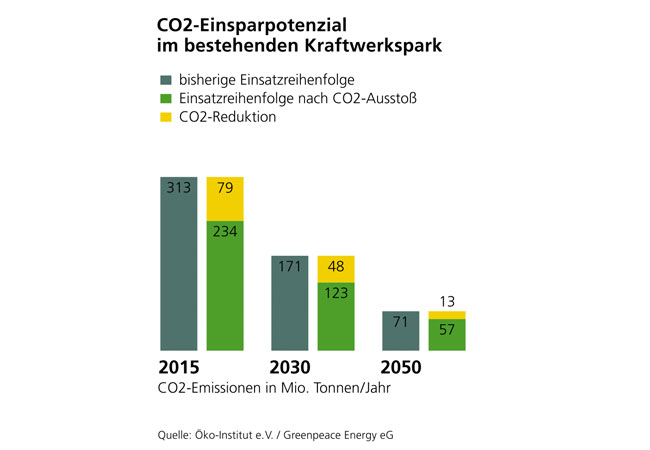 CO2-Einsparpotenzial: Pressebild