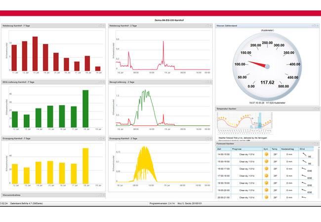 Die übersichtliche Handelsoberfläche des Intraday-Cockpits zeigt Live-Daten der Börse (Orders, Preise, Mengen) über die Direktanbindung an die EPEX Spot. / © 2016 KISTERS AG