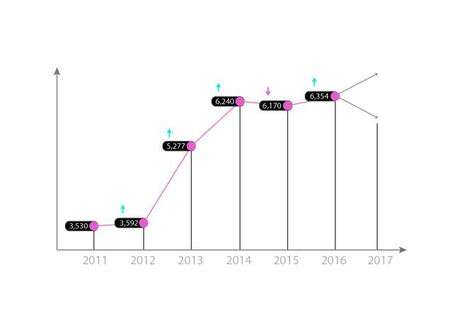 Preisentwicklung der EEG-Umlage von 2011 - 2017 / Pressebild