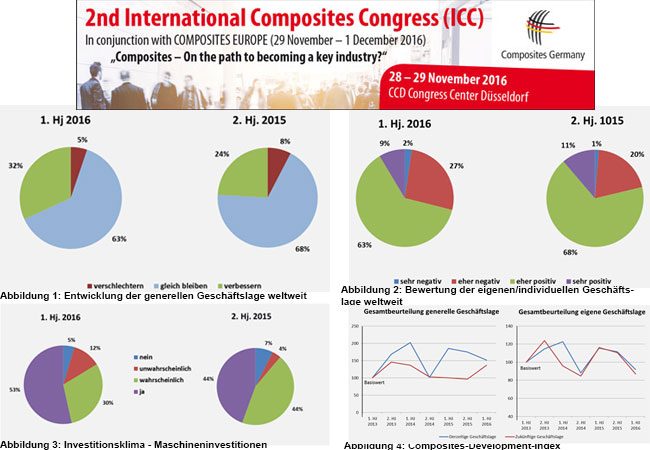 Composites Germany – Results of 7th Composites Market Survey are available