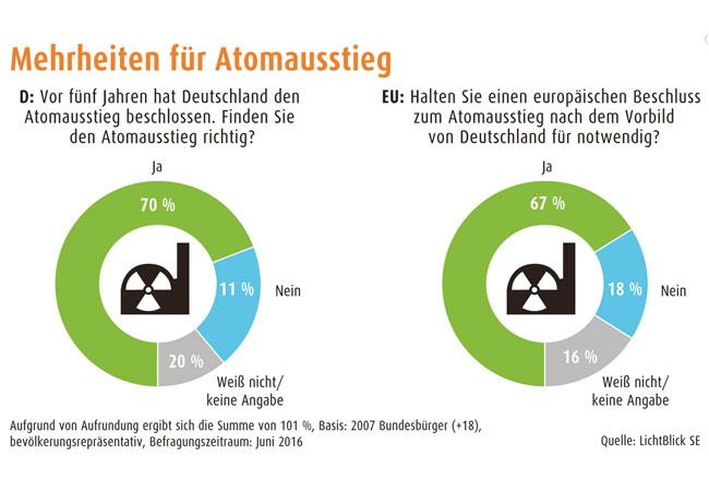 Atomausstieg: Grafik: Lichtblick