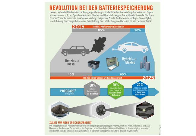 Heraeus macht elektromobil und steigert mit Porocarb die Energiespeicherdichte von Batterien um 20 Prozent / Pressebild