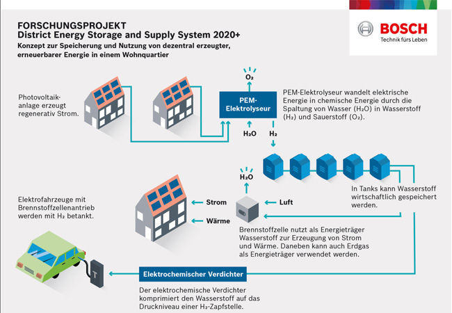 District Enery Storage and Supply System 2020+ / Pressegrafik