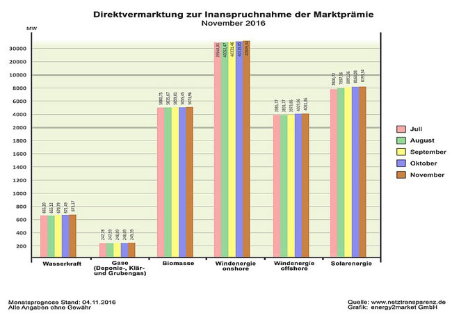 Direktvermarktung November 2016 / © 2016 Energy2market GmbH