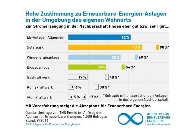 Repräsentative Umfrage: Weiterhin Rückenwind für Erneuerbare Energien / Presssebild