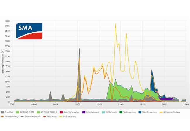 Grafik: Tagesverlauf der Hybridspeicherung, dargestellt im SMA Sunny Home Manager. Die gelbe Linie stellt die Leistung der PV-Anlage dar, die orange Linie jene zur Batterieladung und die grüne Fläche kennzeichnet die überschüssige Energie, die zur Warmwasserbereitung durch AC ELWA-E verwendet wurde.