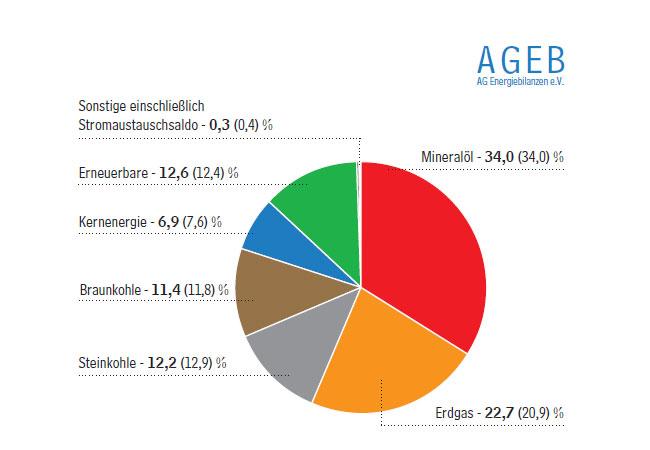 Ausgewogener Energiemix Anteile der Energieträger am Primärenergieverbrauch in Deutschland 2016 - gesamt 13.427 PJ oder 458,2 Mio. t SKE Anteile in Prozent (Vorjahreszeitraum in Klammern)