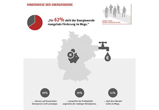 Hindernisse der Energiewende für Privathaushalte / © 2016 Stiebel Eltron GmbH & Co. KG