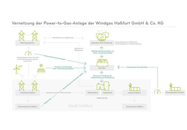 Next Kraftwerke vernetzt erstmals Power-to-Gas-Anlage im Virtuellen Kraftwerk
