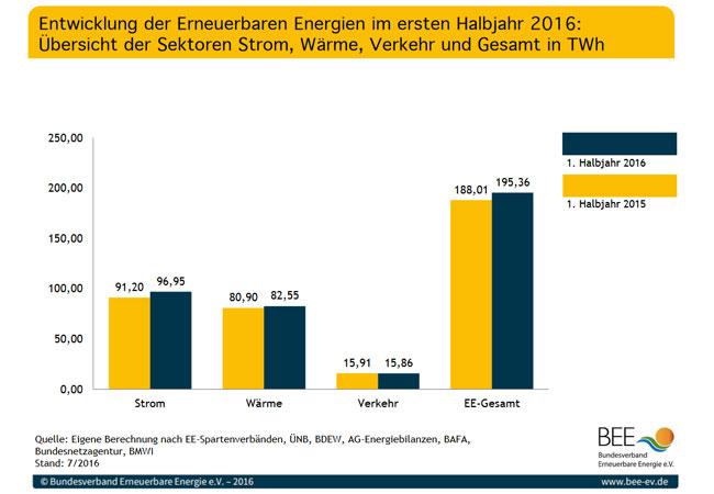 Entwicklung der Erneuerbaren Energien im ersten Halbjahr 2016 - Grafiken und Tabellen / BEE