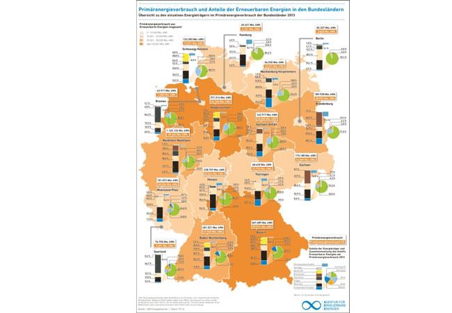 Neue Infografik zeigt Ausbaustand der Erneuerbaren in den Bundesländern / AEE