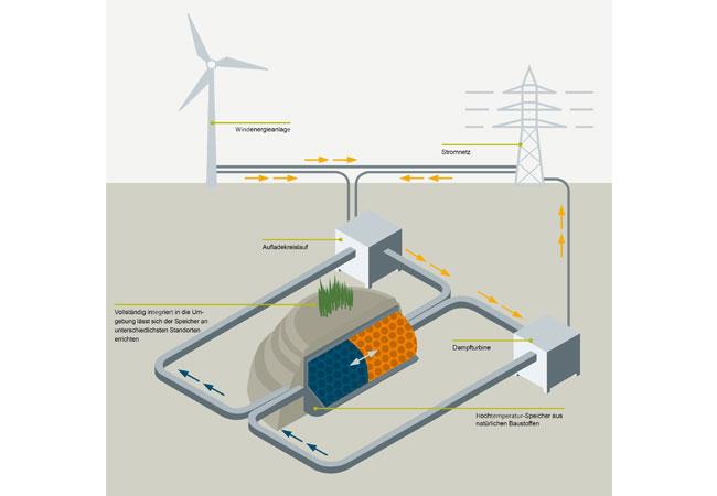 Infografik: Siemens