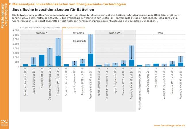 """Die Publikation führt die Metaanalye """"Entwicklung der Investitionskosten neuer Kraftwerke"""" aus dem Jahr 2012 fort. / Pressegrafik"""