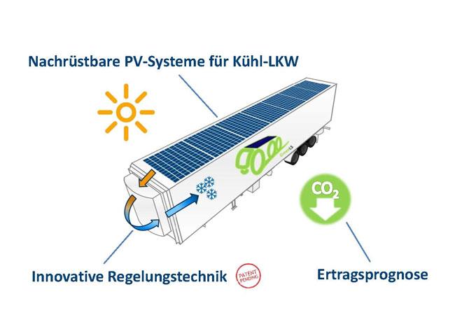 Das GreenLS-Konzept nutzt die Dachfläche des Lkw-Aufliegers und eine innovative Regelungstechnik für die effiziente Einspeisung in das Kühlsystem. Wie hoch die CO2-Einsparung ausfällt, lässt sich im Vorfeld individuell prognostizieren. / Pressebild: EWE-Forschungszentrum Next Energy