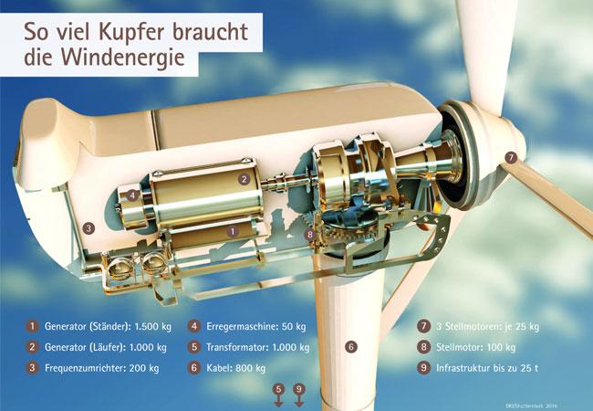 Bis zu 30 t Kupfer kann eine Windkraftanlage inklusive benötigter Infrastruktur aufweisen / © 2016 Deutsches Kupferinstitut Berufsverband e.V.