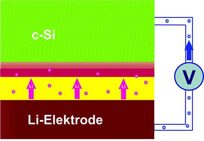 Lithium-Ionen wandern in die Schicht aus kristallinem Silizium ein. Im Lauf der Beladung bildet sich eine 20 Nanometer dünne Schicht (rot) in der Si-Elektrode, die extrem viele Lithium-Atome aufnimmt / HZB