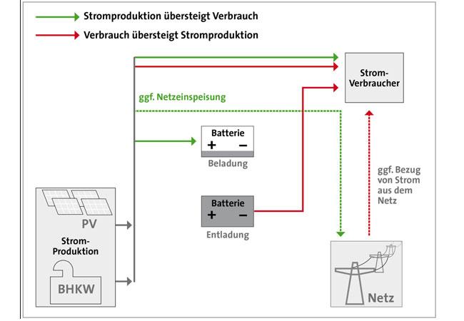 Die Installation der Redox-Flow-Batterie ist ein Gemeinschaftsprojekt der Wärme- und Zukunftsabteilung von ABO Wind. / Pressebild