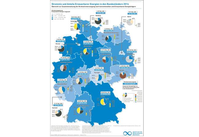 Die Grafik verdeutlicht, dass in 14 der 16 Bundesländer noch über die Hälfte der Stromerzeugung fossil oder nuklear erfolgt / Pressebild