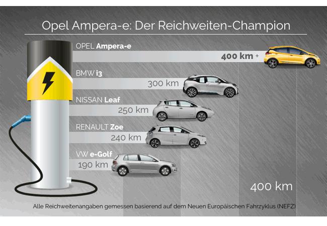 Keine Angst vor zu geringer Reichweite: Der neue Opel Ampera-e revolutioniert die Elektromobilität. / Pressebild