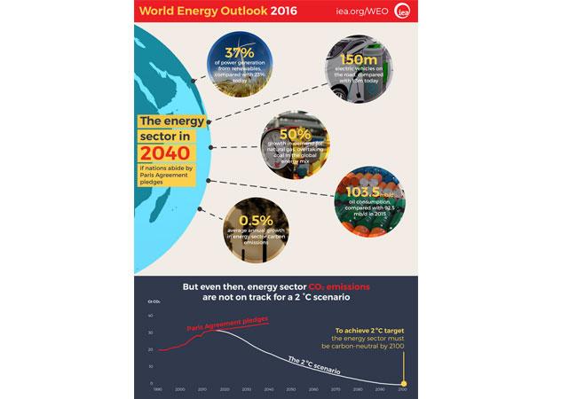 World Energy Outlook 2016