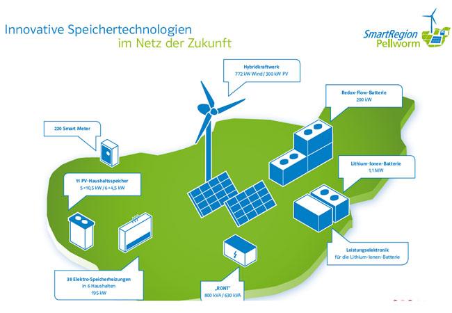 Grafik: Schleswig-Holstein Netz AG