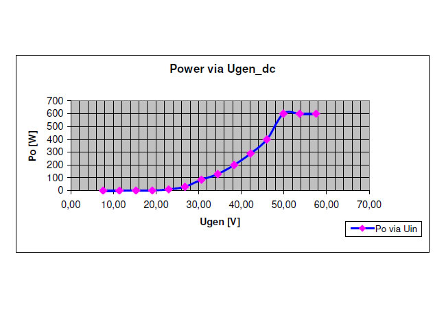 Beispiel einer Kennlinienprogrammierung für den DLC600 / © 2016 Schams-Electronic GmbH