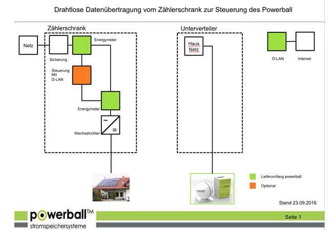 Entwicklungschef Thomas Weeber informiert, dass die Stromspeicher der Powerball-Systems AG ab sofort mit über das Hausstromnetz mit Stromzählern kommunizieren können. / Pressebild