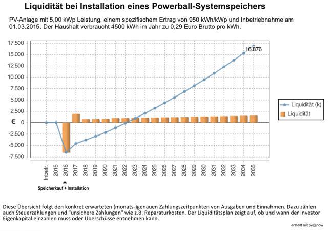 Liquidität a) eines Powerball Speichers incl. Installation und Betriebskosten / Pressegrafik