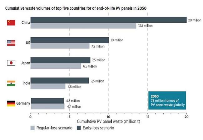 Grafik: International Renewable Energy Agency