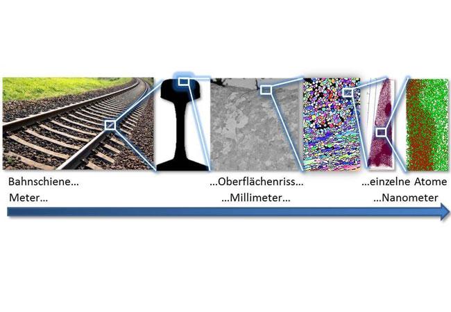Untersuchung von weiß anätzenden Rissen, illustriert am Beispiel von Bahnschienen. Um den zugrunde liegenden Mechanismus dieser Risse zu verstehen, muss das Phänomen auf allen Längenskalen gemessen werden, von der Bauteilgröße bis hinab zur atomaren Skala. Die Forschungsgruppe von Herbig am Max-Planck-Institut für Eisenforschung in Düsseldorf wird sich in den kommenden fünf Jahren dieser Aufgabe widmen. Basierend auf den neu gewonnenen Erkenntnissen sollen effektive Maßnahmen gegen diesen kostspieligen Schadensmechanismus entwickelt werden. © Michael Herbig, Ankit Kumar, Max-Planck-Institut für Eisenforschung GmbH